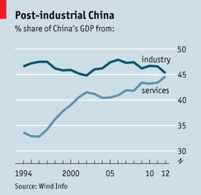 changes in industry china China's economic rise: history, trends, challenges, and implications for the united states changes in china's wage and labor cost advantages.